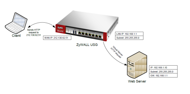 zld-series-port-forwarding.002.png