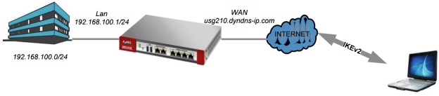 next-gen-ikev2-vpn-server-role.003.png