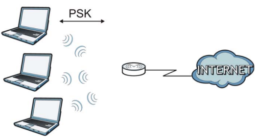 CPE] How to configure Wi-Fi settings on P-660HN-51 – Zyxel