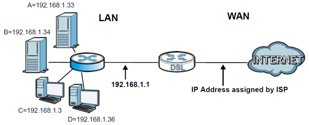 p660hn-port-forwarding.001.png